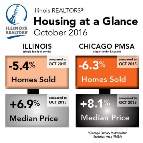 Illinois REALTORS Housing at a Glance - October 2016
