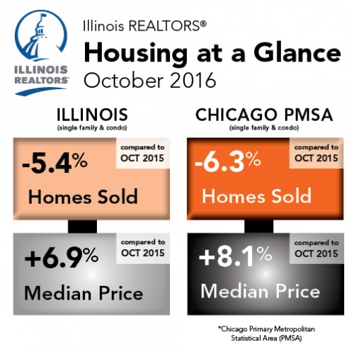 Illinois REALTORS Housing at a Glance - October 2016