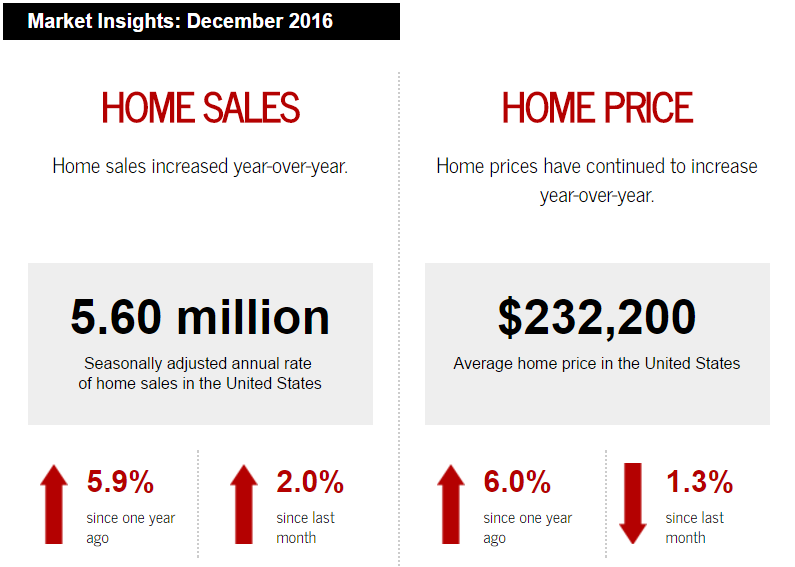 december-2016-home-sales-and-home-prices-up