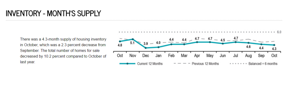 months-supply-of-inventory-nationally-12-16