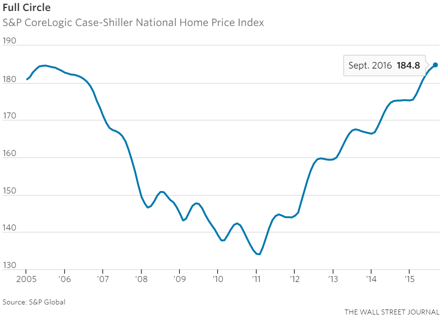 national-home-price-index-november-16