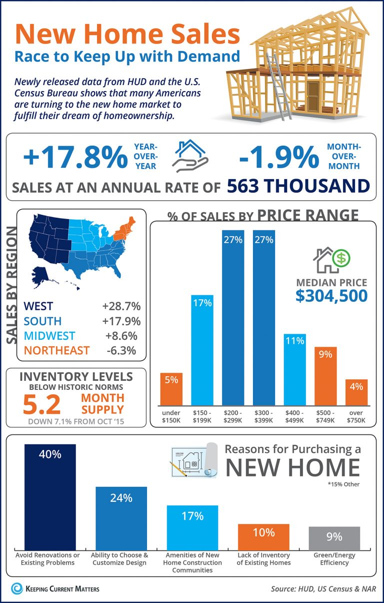 Low inventory leads to increase in new construction