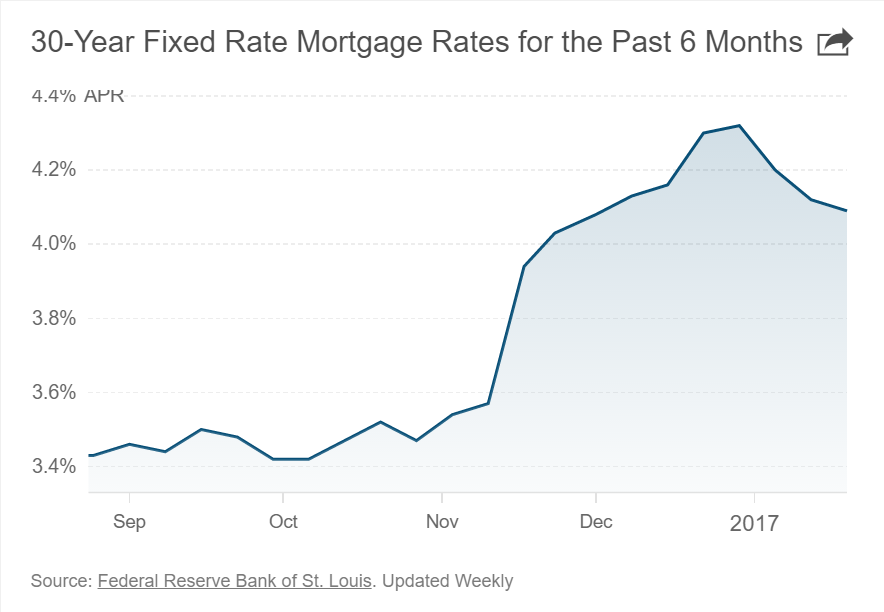 30-year-fixed-mortgage-rates-past-six-months-1-20-17