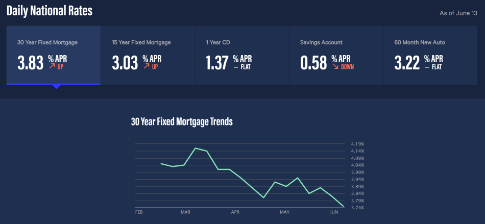 mortgage rates 2017-06-13