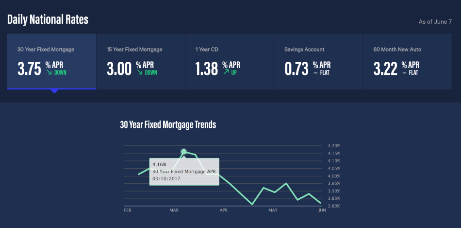 mortgage rates 6-7-17